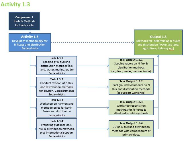 Activity 1.3 Summary