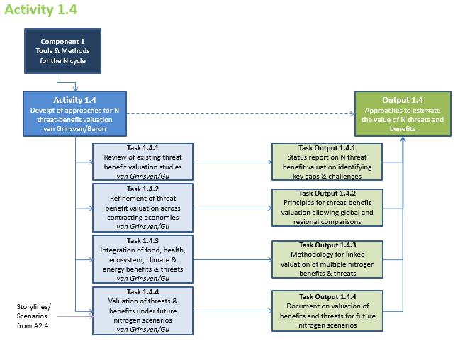 Activity 1.4 Summary